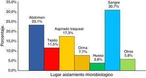 Sitios de aislamiento microbiológico.