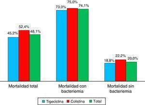 Mortalidad según tratamiento y presencia de bacteriemia.