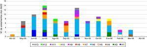 Distribución de los aislamientos del clon Ab22 en las instituciones a través del tiempo del estudio.