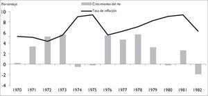 Estanflación en Estados Unidos, 1970–1982