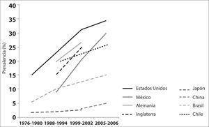 Tendencias en las prevalencias de obesidad en adultos en países seleccionados