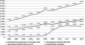 Evolución de ingresos federales y deuda pública estatal, 2003-2013 (cifras en millones de pesos corrientes, flujo acumulado) Fuente: elaboración propia con base en datos de la Secretaria de Hacienda y Crédito Público.
