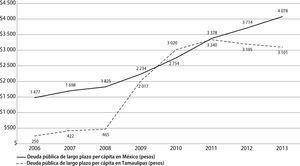 Deuda pública per cápita, nacional y estatal, 2006-2013 (cifras en pesos corrientes) Fuente: elaboración propia con base en datos de la Secretaria de Hacienda y Crédito Público.
