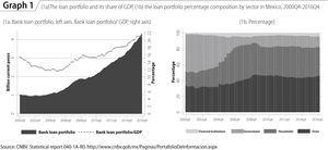 (1a)The loan portfolio and its share of GDP, (1b) the loan portfolio percentage composition by sector in Mexico, 2000Q4-2016Q4. Source: CNBV. Statistical report 040-1A-R0. http://www.cnbv.gob.mx/Paginas/PortafolioDeInformacion.aspx.