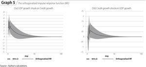 The orthogonalized impulse-response function (IRF) Source: : Author's calculations.