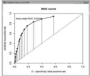 Curva de ROC del Modelo VI- R (GLM, Binomial, Logit) Fuente: Propia de los autores.