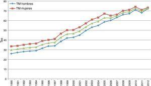 Tasa de mortalidad por diabetes, general y por sexo en México, 1990-2012. Tasas calculadas con las proyecciones 2005-2050 de CONAPO, México, 2013. http://www.conapo.gob.mx/es/CONAPO/Proyecciones. Fuente: Elaborada por los autores a partir de: INEGI, estadísticas de mortalidad. http://www.inegi.org.mx/est/contenidos/proyectos/registros/vitales/mortalidad/tabulados/ConsultaMortalidad.asp.