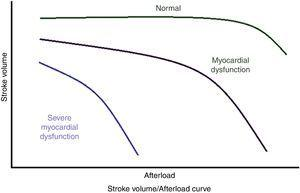 Dynamic changes stroke volumen vs afterload myocardial dysfunction curve.