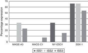 Rate of CTA gene expression by ISS clinical stage.