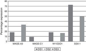 Rate of CTA gene expression by Durie-Salmon clinical stage.