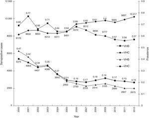 Seropositive cases and prevalence of HBV and HCV in blood donors (2000–2012).