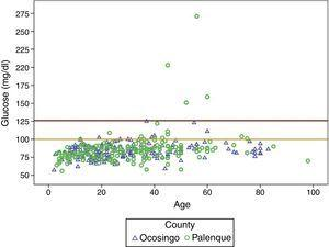 Glucose (mg/dl) by age and county.