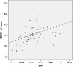 Correlation between GRACE risk score and RDW.