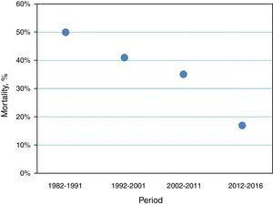 The declining trend in mortality at the hospital among patients treated for mediastinitis in the study period.