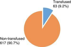 Comparison of requests for transfused and non-transfused red cell units.