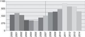 Distribution by year (2000–2014) of samples from patients with haematologic diseases received in the Genetics Department for karyotype studies.