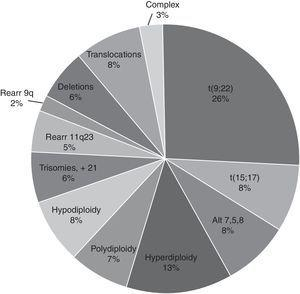 Distribution of chromosomal alterations in haematologic diseases received from 2000 to 2014 in the Genetics Department.