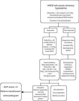 Algorithm for management of the prone position in ARDS with severe refractory hypoxaemia. Intensive Care Unit, Hospital Juárez de México, 2016.