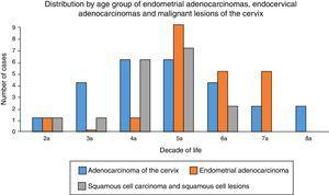 Distribution by age group of endocervical adenocarcinomas, endometrial adenocarcinomas and squamous cell lesions at Hospital General de México.