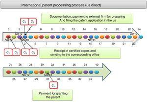 Diagram of times and costs of the patent in the US.
