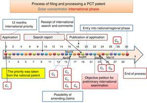 Diagram of times and costs in the international phase of a PCT patent.