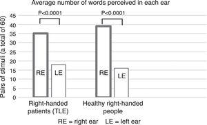 Average number of words perceived in the right ear (35.5±13.3) and in the left ear (17.8±12.3) in the TLE group (p<0.0001). Data from healthy, right-handed subjects from a different study (unpublished) performed by our working group were included for reference only.