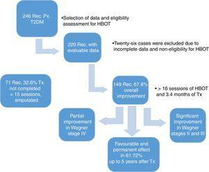 Results: Rec., records&#59; Px., patients&#59; T2DM, type 2 diabetes mellitus&#59; Tx., treatment.