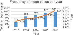 Frequency of MPGN cases according to the number of total renal biopsies received annually.