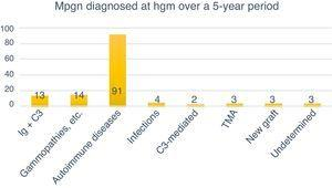Classification by cause of MPGN diagnosed over a 5-year period.