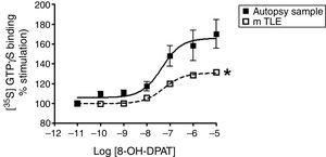 Specific [35S]GTPγS binding to membranes of samples from autopsies (--■--) and from patients with mTLE (-□-) as a function of increasing concentration of the 5-HT1A receptor agonist 8-OH-DPAT. Each point represents the mean±S.E.M of the percentage of stimulation over basal values. Note that in patients with mTLE, [35S]-GTPγS binding stimulation by 8-OH-DPAT was significantly different from that of autopsy samples.