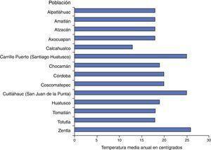 Temperaturas medias anuales de los pueblos que pertenecieron a la Jurisdicción de la Villa de Córdoba.