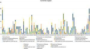 Cantidad y porcentaje de restos vegetales encontrados en los coprolitos.