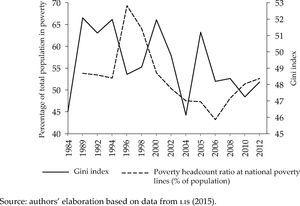 Poverty and inequality in Mexico, 1984-2012 Source: authors' elaboration based on data from LIS (2015).