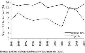 Income shares bottom 40% and top 1% in Mexico, 1984-2010 Source: authors' elaboration based on data from LIS (2015).