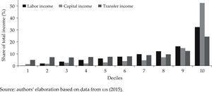 a Functional income distribution in Mexico, 1984. Figure 4b Functional income distribution in Mexico, 2010 Source: authors' elaboration based on data from LIS (2015).
