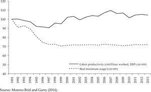 Real minimum wage and labor productivity in Mexico (1991 = 100) Source: Moreno Brid and Garry (2014).