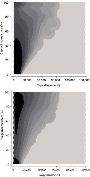 Distribution of the population by gross equivalent incomes and income shares, 2013 Notes: Kernel density estimation, Epanechnikov method. Darker regions denote higher density of households.