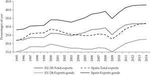 Exports rate (exports/Gross Domestic Product) for Spain and European Union (total exports and goods exports) Source: Own calculations based on Eurostat data, available at: <http://ec.europa.eu/eurostat/data/database>.