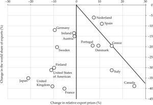 Change in the world share of exports and in relative exports prices for goods and services, 1999-2011 Source: Cardoso, Correa-López and Domenench (2012).