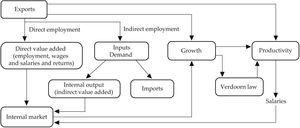 Exports effects on internal demand Source: Prepared by the authors based on Fujii and Cervantes (2013, p. 145).
