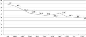 Mortalidad materna 1990–2012 (Tasa por 100 000 nacidos vivos)