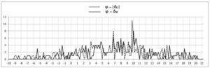 Distribución de frecuencias de las diferencias (en grados anotados en la escala horizontal) entre las latitudes geográficas y los valores absolutos de las declinaciones este (δe) y oeste (δw) registradas por las orientaciones en las Tierras Bajas mayas (sólo se consideraron las declinaciones dentro del ángulo solar).