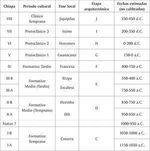 Cronología de Chiapa de Corzo.