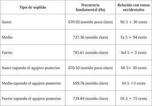 Resumen de la mayor cantidad de cualidades acústicas que se pudieron obtener al interpretar el silbato 10-78723.
