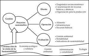 Interacción: Objetivo, perfil de egreso y áreas de conocimiento para el plan de estudios.