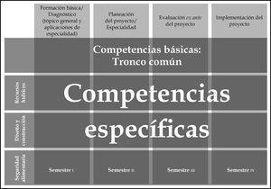 Fases de formación por semestres a partir de las competencias genéricas y específicas que interactúan con seminarios.