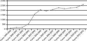 Gráfica de la evolución de los estudiantes del programa La Nau Gran 1999-2012 (itinerarios y actividades extracurriculares)Fuente: Servicio de Extensión Universitaria, Universidad de Valencia.