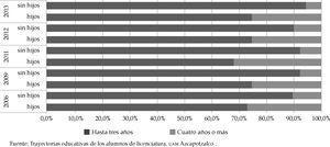 Tiempo para concluir la ems de universitarias con y sin hijos por generación Fuente: Trayectorias educativas de los alumnos de licenciatura. uam Azcapotzalco .