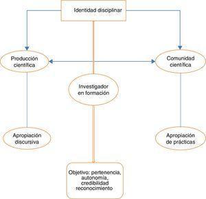 Relaciones del aprendiz con la práctica científica.