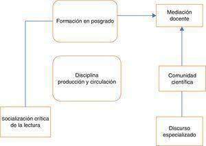 Producción y circulación del conocimiento en el posgrado.